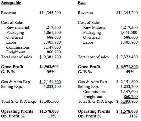 Pov  The Income Statement Revenue Cost Of Sales  Gross Profits
